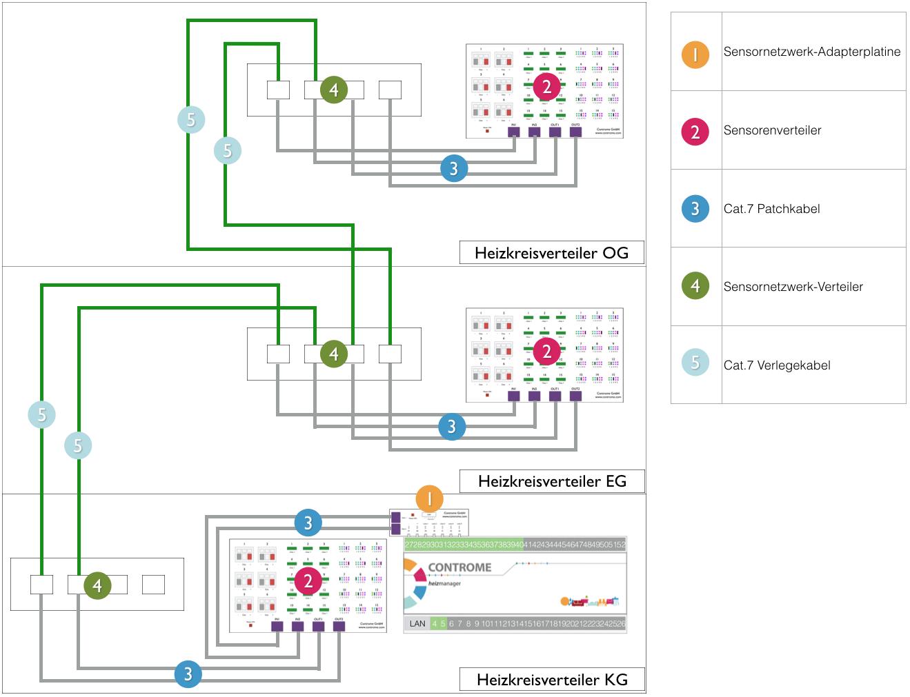 Inbetriebnahme Sensoren – Controme Support Center